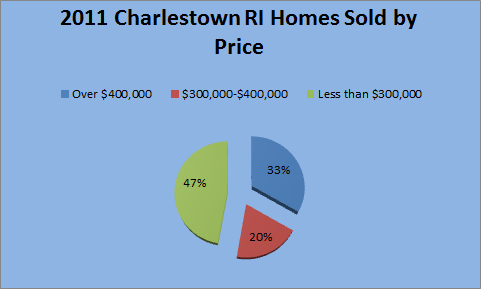 Real Estate Stats for Charlestown RI 2011
