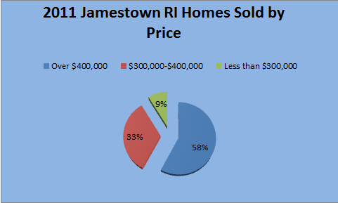 Jamestown RI 2011 Real Estate Market Report