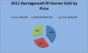 2011 Narragansett RI Sold