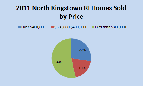 North Kingstown RI 2011 Homes Sold
