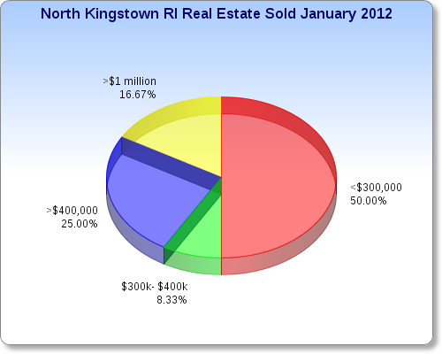 North Kingstown Real Estate Market Report