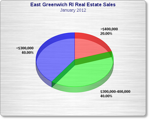 East Greenwich RI Real Estate Market Report - January