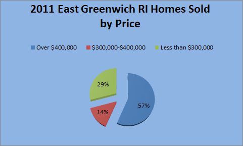 2011 Sold Homes in East Greenwich