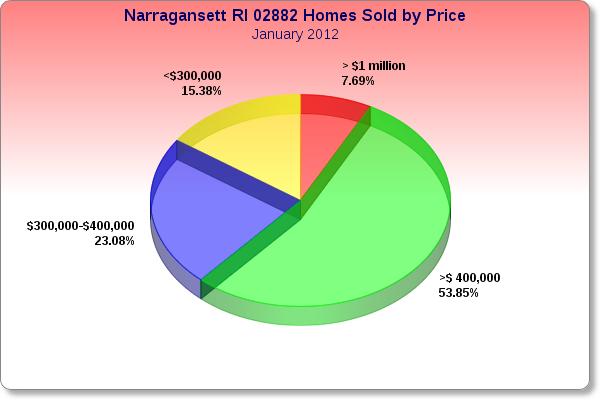Narragansett RI Market Report