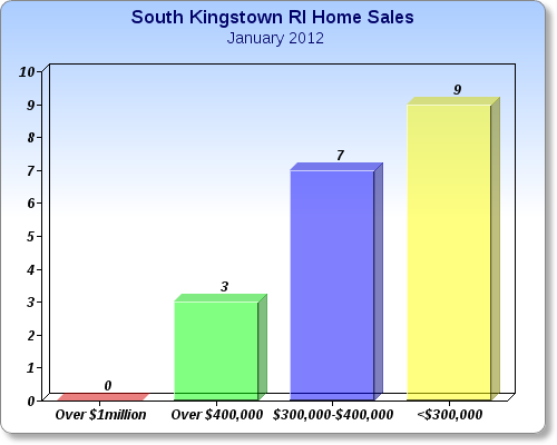 South Kingstown RI Real Estate Market Report -January 2012