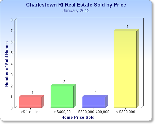 Charlestown RI 02813 Real Estate Market Report