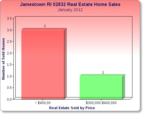 Jamestown RI Real Estate Market Report