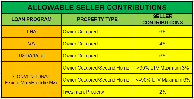 Mortgage Loans | Allowable Paid Closing Costs